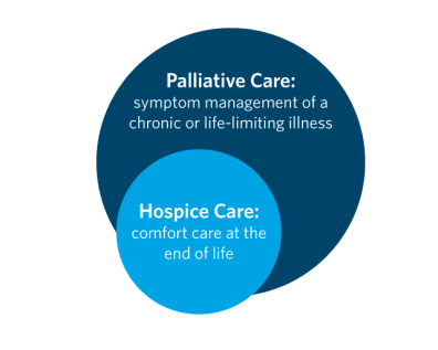 Palliative-vs-Hospice