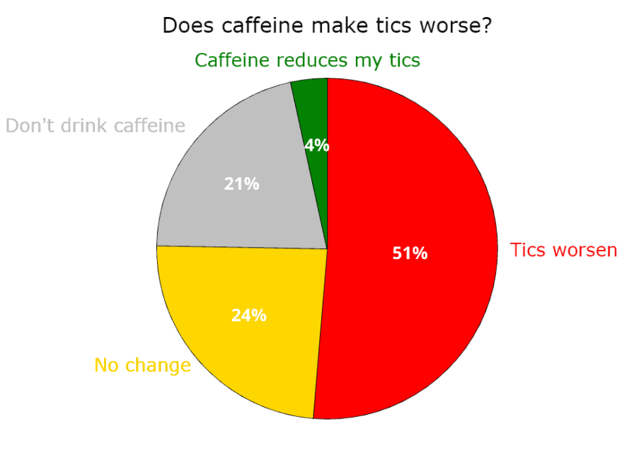 Pie chart displaying results