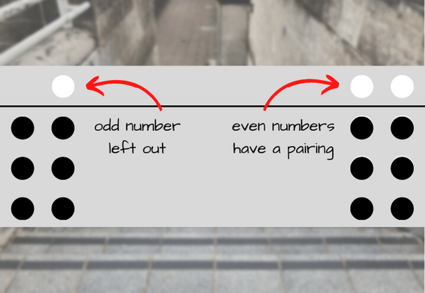 A visual description of how even numbers are better than odd
