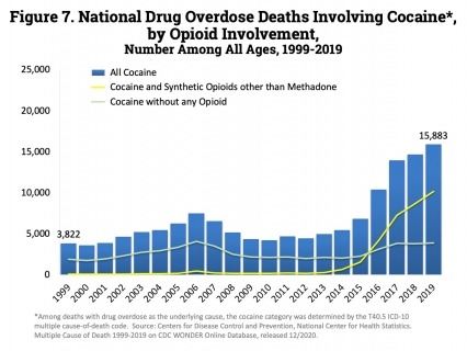 Cocaine too, has increased steadily since 2014 with 15,883 deaths reported in 2019.