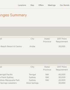Not only that currently no hotel requires more then points for  free night but is now going up to also massive changes the ihg award chart deals we like rh dealswelikeardingarea