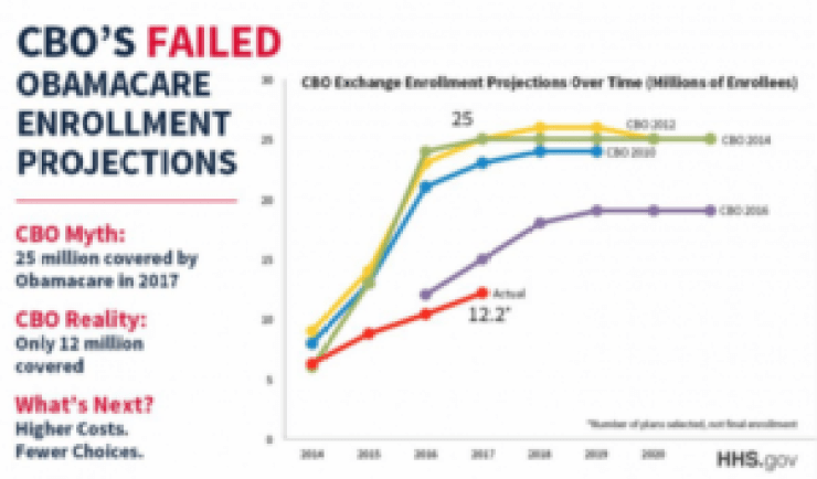 CBO's failed Obamacare enrollment projections