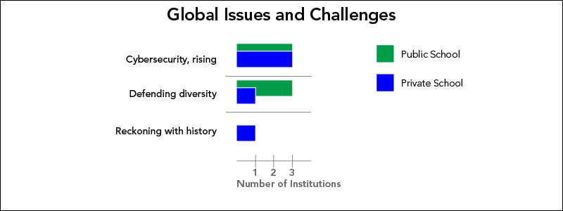 Higher Education Issues and Challenges with Practical