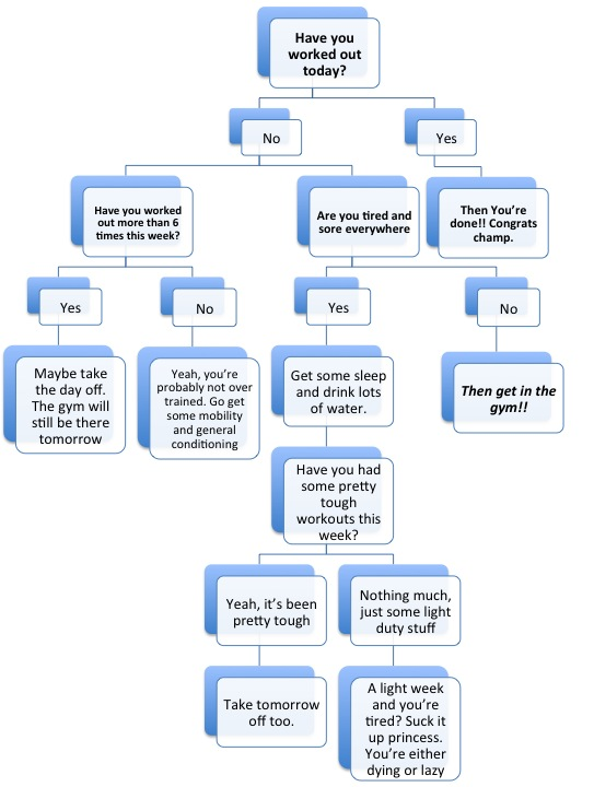 day off flow chart