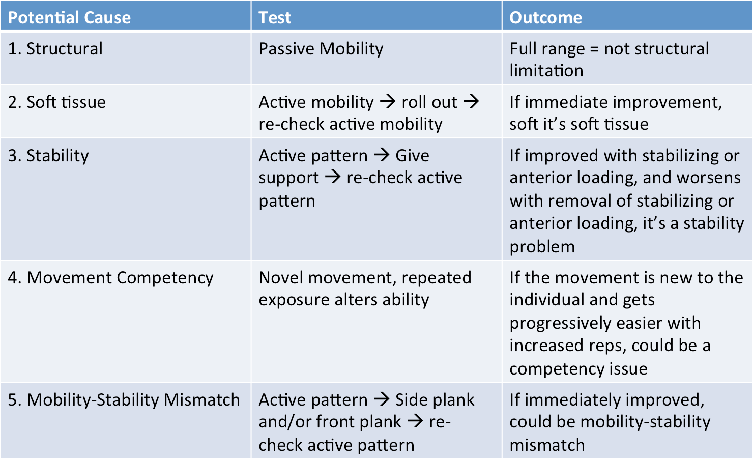 Checklist For Determining Movement Dysfunctions Part 2