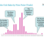 Kobo Sales Prices