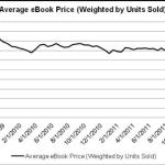 Barnes & Noble Price Chart