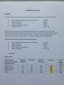 grading scale survey results