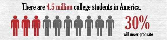 4.5 million college students