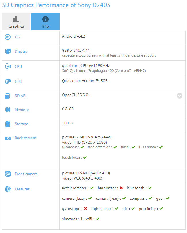 Especificaciones filtradas Sony Xperia D2403