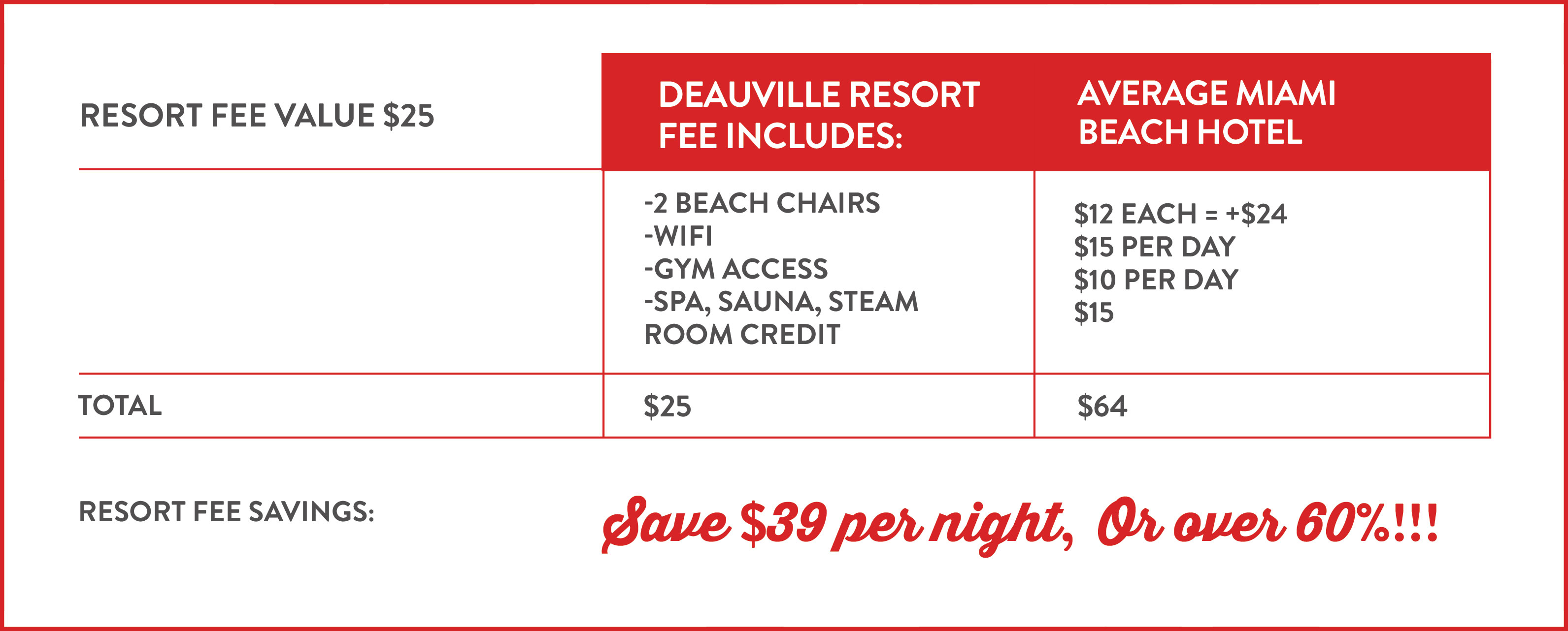 Deauville Beach Resort fee