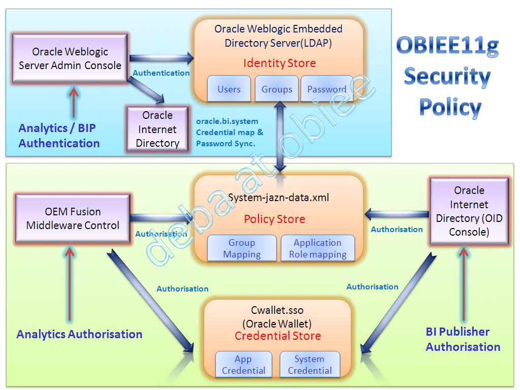 oracle database 11g architecture diagram with explanation network socket wiring obiee security picture pictorial