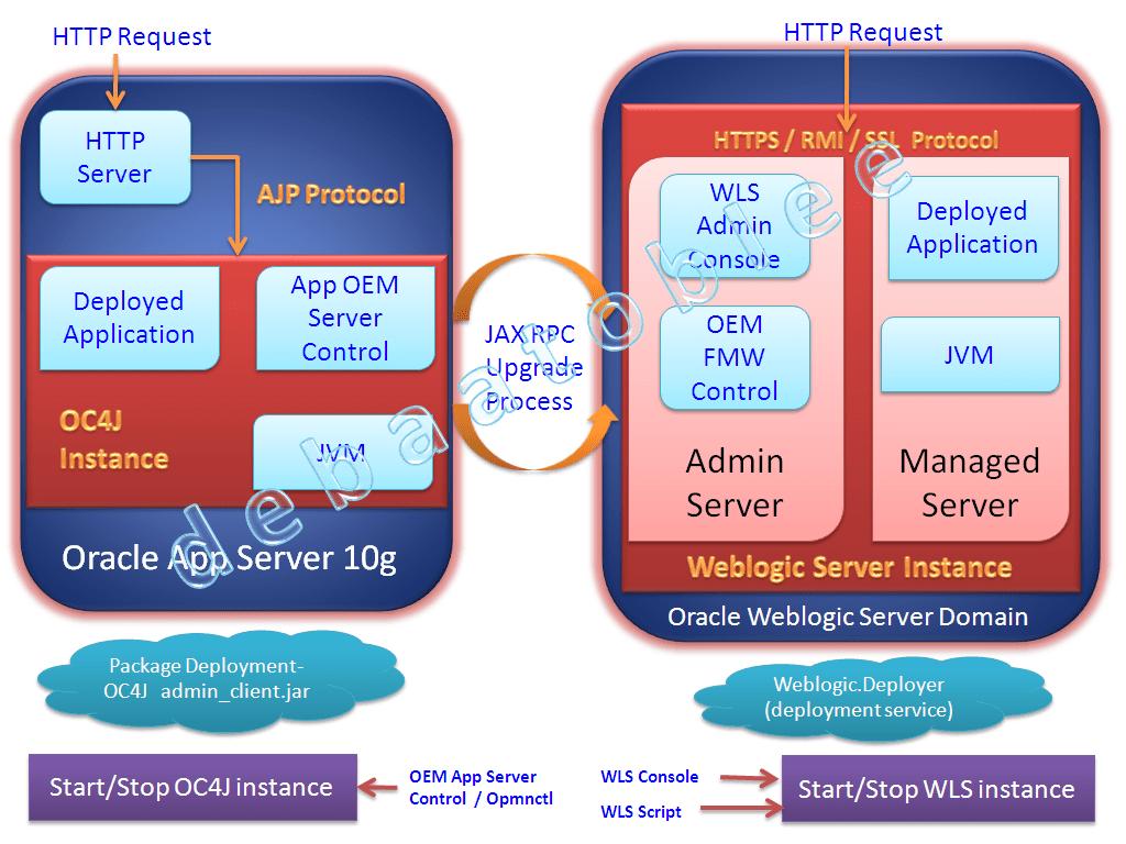 oracle database 11g architecture diagram with explanation liftmaster 1 2 hp garage door opener wiring weblogic server vs oc4j standalone