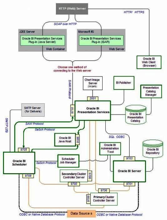 Some Good OBIEE Architecture Framework (4/4)