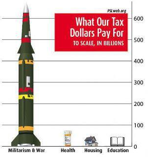 What our tax dollars pay for. To Scale. In Billions