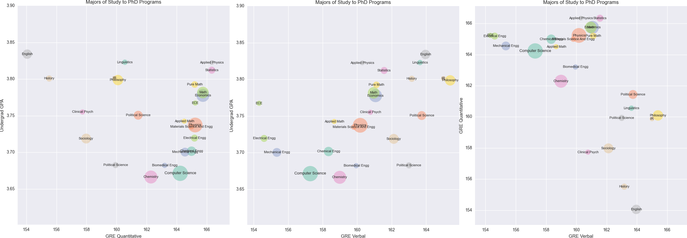 A Comparison Of Average Undergraduate Gpa, Gre Verbal And Gre Quantitative  Scores For The Most Popular Majors. Most Importantly, We See A Negative
