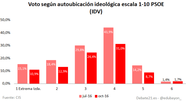 psoe-cis-escala