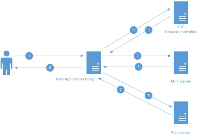 WebApplicationProxyCommunication