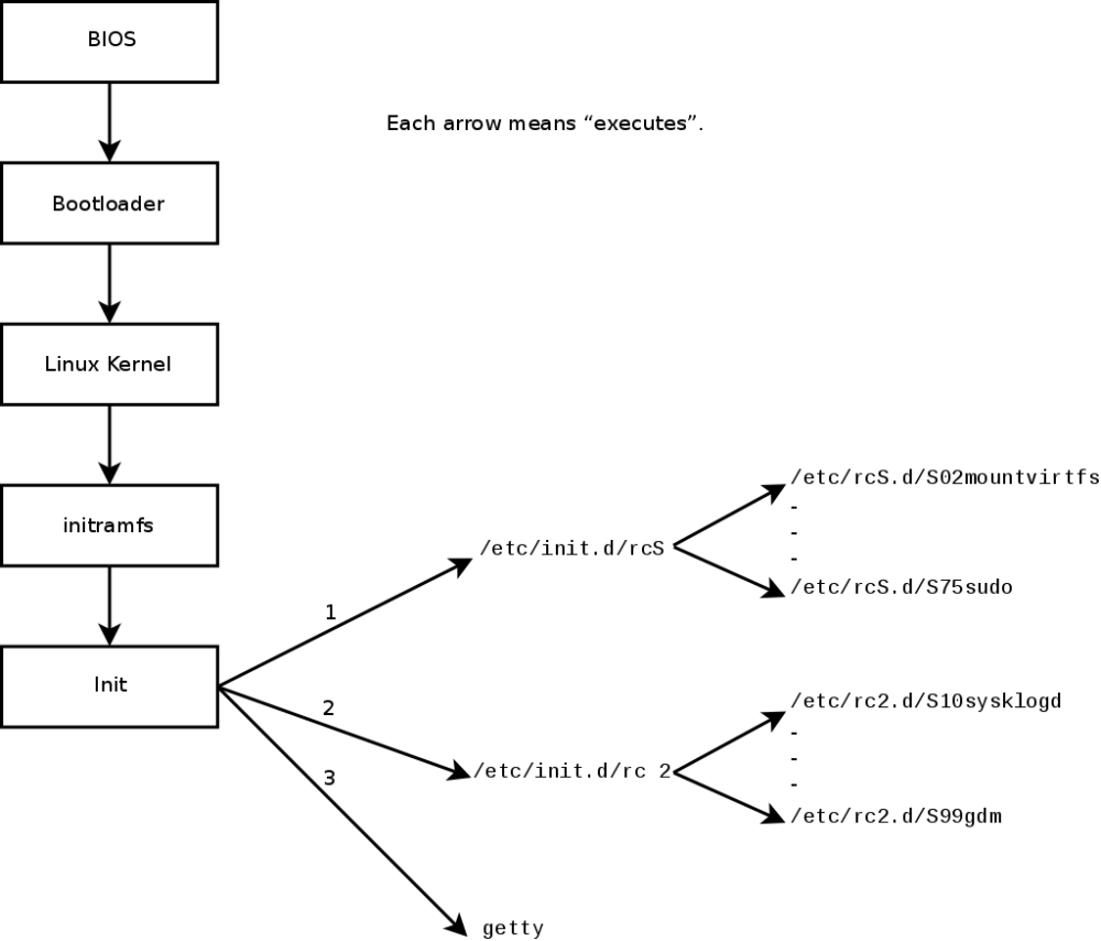 medium resolution of boot sequence of a computer running linux with system v init