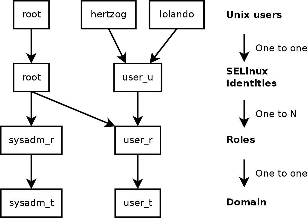 14.5. Introduction to SELinux