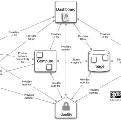 Keystone Arch Diagram 2002 Gmc Yukon Radio Wiring Installing Openstack On A Dell Xps13 Ultrabook Running