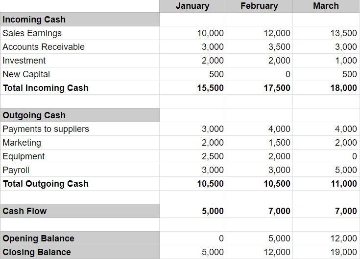 Cash flow forecast - What is a cash flow forecast? | Debitoor