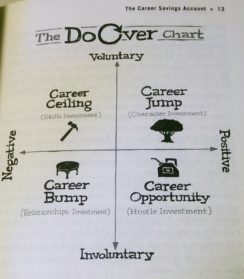 The 4 stages are Career Ceiling (no growth), Career Jump (new job, start a business), Career Bump (laid off, quit, poor economy) and Career Opportunity (unexpected job offers, awesome projects).