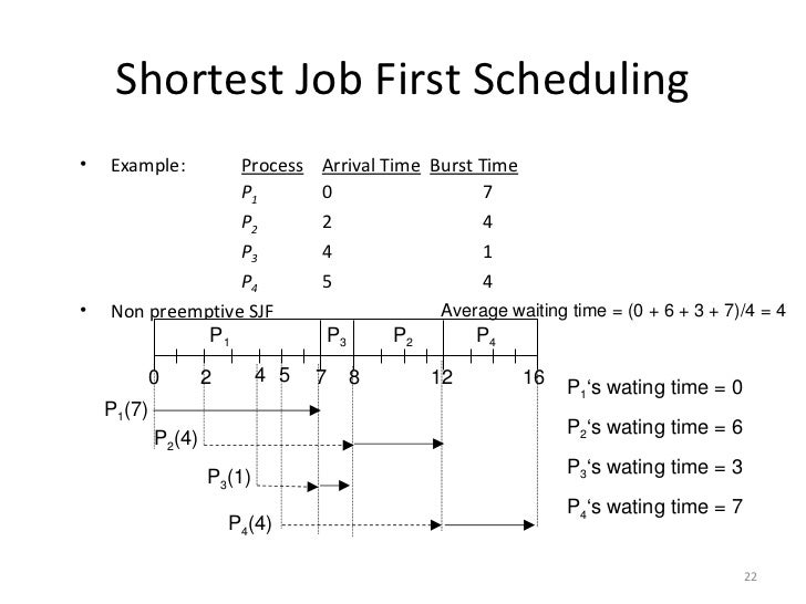 Shortest Job First Scheduling Non Preemptive Example