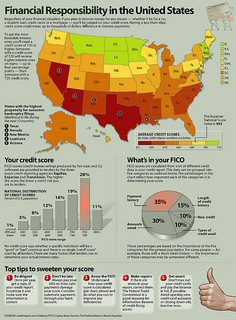 Financial Responsibility in the United States