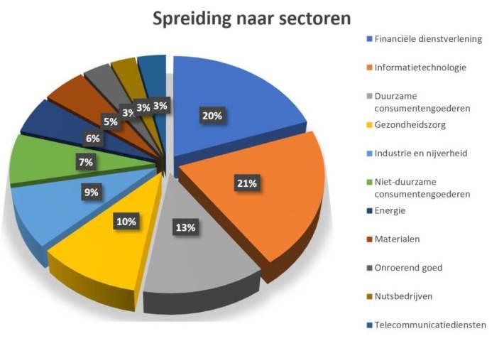 Spreiding naar sectoren, DeBudgetman.nl