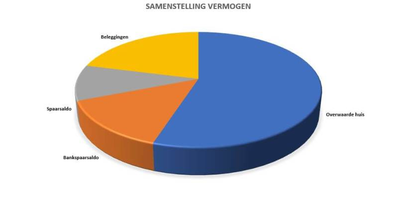 Samenstelling vermogen #DeBudgetman.nl