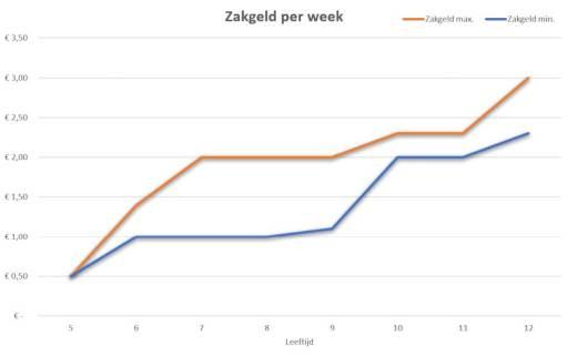 Zakgeld-per-week #omgaan met geld #DeBudgetman