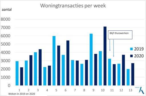 woningtransacties per week #betaalbare woningen #DeBudgetman