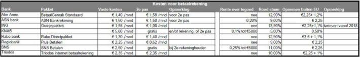 bankkosten. debudgetman.nl