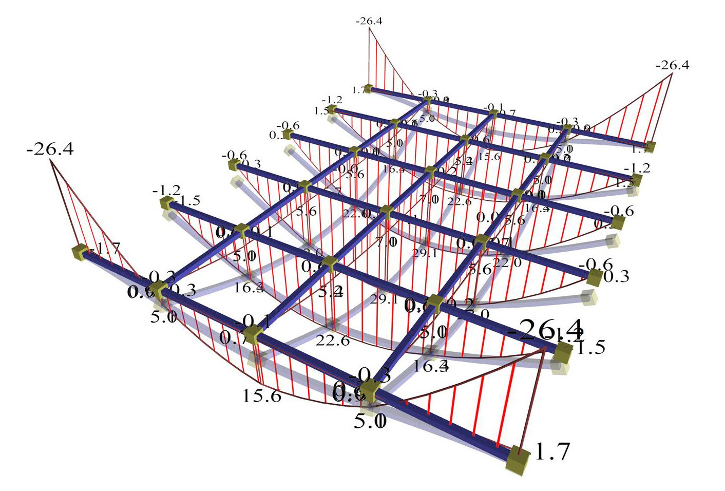 The Frame Function In Regions Of Columns Inghow