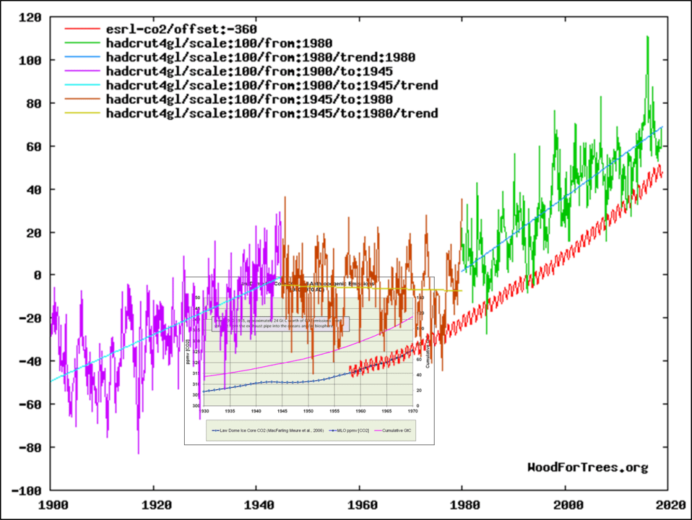 medium resolution of temperatures rose just as fast in the early 20th century with very little rise in co2 they declined in the mid 20th century with a possible decline in co2