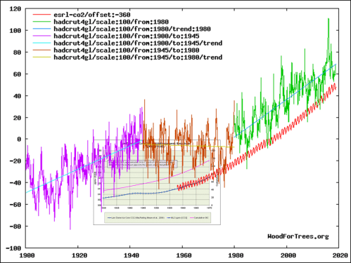 small resolution of temperatures rose just as fast in the early 20th century with very little rise in co2 they declined in the mid 20th century with a possible decline in co2