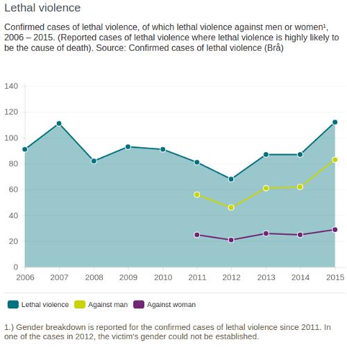 Lethal violence statistics