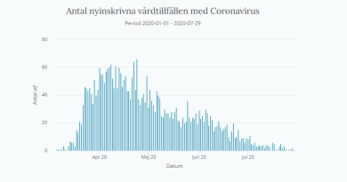Sweden Did Not Take Herd Immunity Approach Against Coronavirus Pandemic