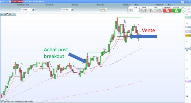 action KPS sur debuter en swing trading.com