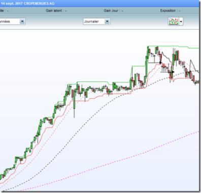 Cropenergies debuter-en-swing-trading