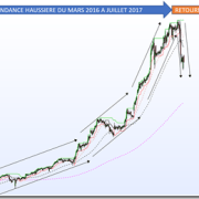 swing trading débutant