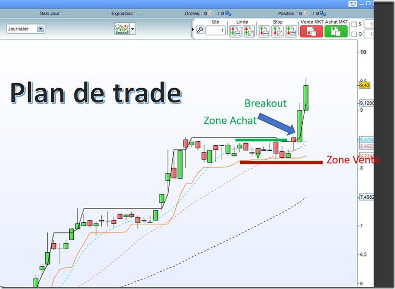 ATEME debuter en swing trading