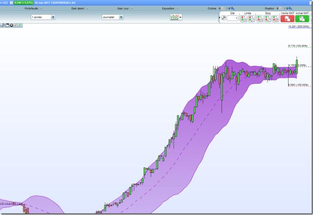 Cropenergies debuter en swing trading