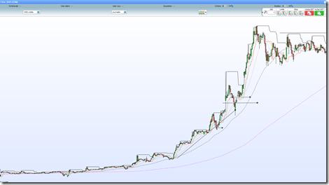 Action Ateme debuter en swing trading