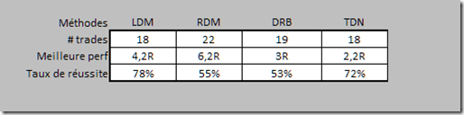 Analyse de trades