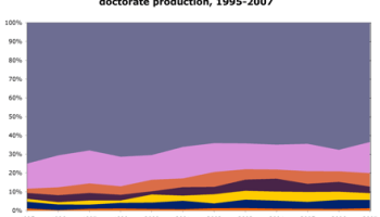 anthro phd production by race