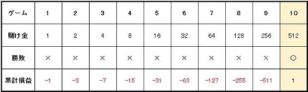 6ad7090cee28da84fe9de55c29cbd792 - グランマーチンゲール法の特徴や使用方法を解説。メリットとデメリットを知って「グランマーチンゲール法」で勝つ確率を上げよう!