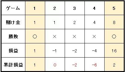 9c54ad53f4cbef847c8b1da0b69cb969 2 - 連敗や負けている時に使うルーレットの攻略・必勝法と資金管理(マネーマージメント)