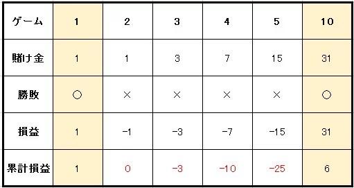 cc058c258f8f7ef5b72f46c1254ddf59 - ルーレットの攻略・必勝法 | グランマーチンゲール法の説明。実践シミュレーションの検証、期待値と確率の解説